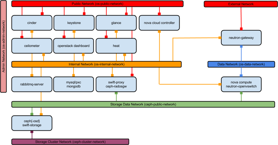 An old OpenStack network architecture